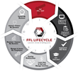 Orchid Advisors Launches FFL LifeCycle Product Line To Help FFLs Comply with Firearm Regulations