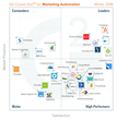 iContact Pro Named in Top Five of Best Marketing Automation Software Products According to G2 Crowd Winter 2016 Rankings, Based on Reviews