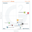 The Best Survey Software According to G2 Crowd Winter 2016 Rankings, Based on User Reviews