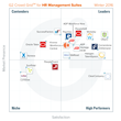 The Best HR Management Suite Software According to G2 Crowd Winter 2016 Rankings, Based on User Reviews