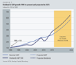 Chart, Wilmington Trust, Dividend and GDP Growth Projections to 2025
