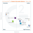 The Best Student Information Systems Software According to G2 Crowd Winter 2016 Rankings, Based on User Reviews