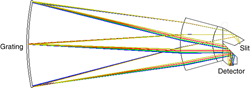 JPL research in Optical Engineering on a new imaging spectrometer design to improve Landsat images. Above, Fig. 3: Spectrometer ray-trace in the spectral direction. doi:10.1117/1.OE.55.1.015104
