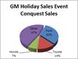 Costco Auto Program Gains 34 Percent in Sales