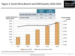 South African Payments Market Roaring