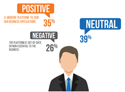 Percentage of users who have a positive view of the IBM i application platform