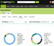 AgencyBloc, a Life & Health Insurance Agency Management System, Brings Real-Time Analytics to Its Dashboard