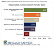 Research Shows New Opportunities for Content Marketing to Boost Sales Performance
