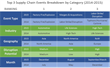 Resilinc Publishes 2015 EventWatch® Supply Chain Disruption Annual Report
