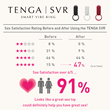 Sex Toys Improve Sex Life: 91% of couples rate sex lives highly after using couple's sex toy.