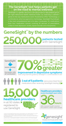 GeneSight genetic test precision medicine infographic
