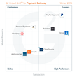 The Best Payment Gateway Software According to G2 Crowd Winter 2016 Rankings, Based on User Reviews