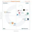 The Best Endpoint Protection Software According to G2 Crowd Winter 2016 Rankings, Based on User Reviews