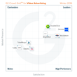 The Best Video Advertising Software According to G2 Crowd Winter 2016 Rankings, Based on User Reviews