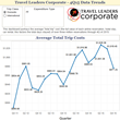 Travel Leaders Corporate's Quarterly Data: Corporate Clients Enjoyed Across-the-Board Cost Savings in Fourth Quarter of 2015