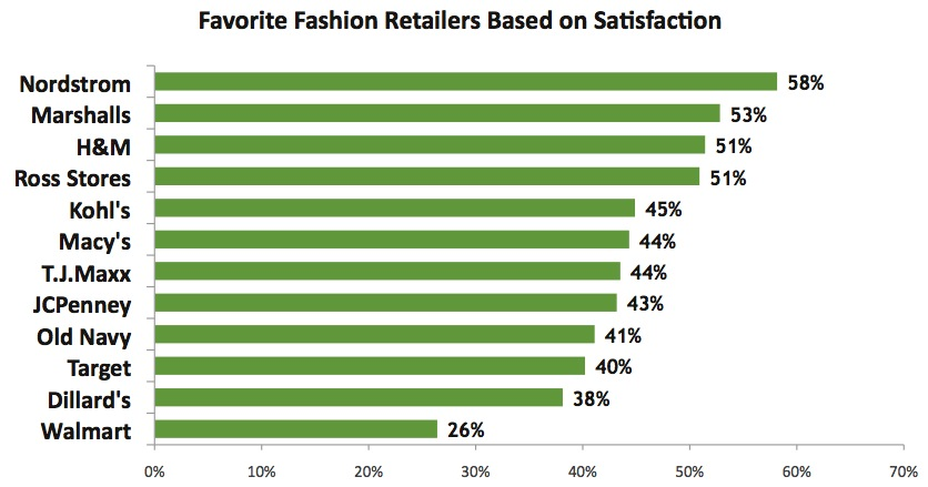 Top-Ranked Fashion Retailers: Nordstrom Tops List for 4th Straight ...