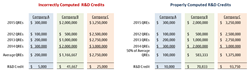 MA Credit Example