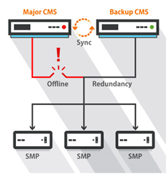 CAYIN Develops Failover Solutions for Digital Signage Playback