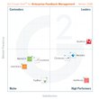 The Best Enterprise Feedback Management Software According to G2 Crowd Winter 2016 Rankings, Based on User Reviews