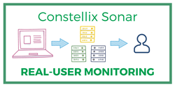 Real-User Monitoring