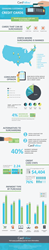 CardFellow infographic charging for credit card use