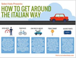 Travel in Italy: How to Get Around the Italian Way Infographic