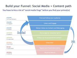 Social Media Public Relations Integration Funnel TreDigital PRA PR