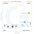 The Best Donor Management Software According to G2 Crowd Winter 2016 Rankings, Based on User Reviews