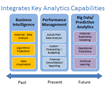 BI - Planning - Predictive Analytics: One Platform