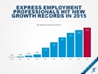 Express Employment Professionals Puts More Than 500,000 People to Work