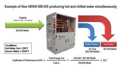 cogeneration, CHP, tecogen