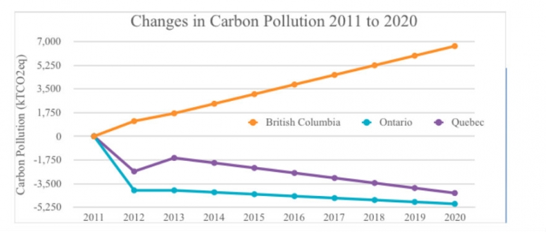british columbias carbon tax and its impact British columbia has shown the rest of canada, a country with high carbon emissions per head, that a carbon tax can achieve multiple benefits at minimal cost the economist, we have a winner: british columbia's carbon tax woos skeptics, july 21, 2011.
