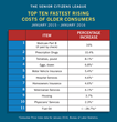 New Chart From The Senior Citizens League Shows What The Top 10 Fastest Growing Costs For Older Consumers Are