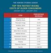 Top 10 Rising Costs JPEG