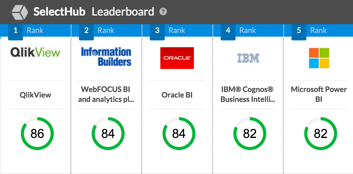 Selecthub Business Intelligence Systems Leaderboard