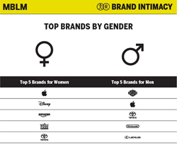 MBLM Reveals Women Connect with Broad and More Mature Staple of Brands...