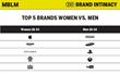 Top 5 Brands Women Vs. Men