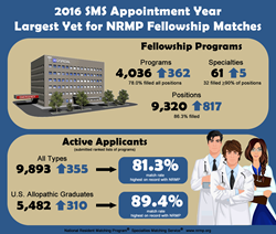 2016 Appointment Year Fellowship Matches Infographic