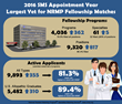 Report Released: 2016 Appointment Year Largest Yet for NRMP Fellowship Matches