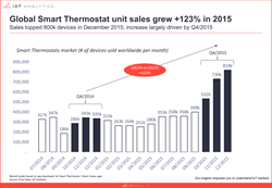 Global Smart Thermostat unit sales grew +123% in 2015