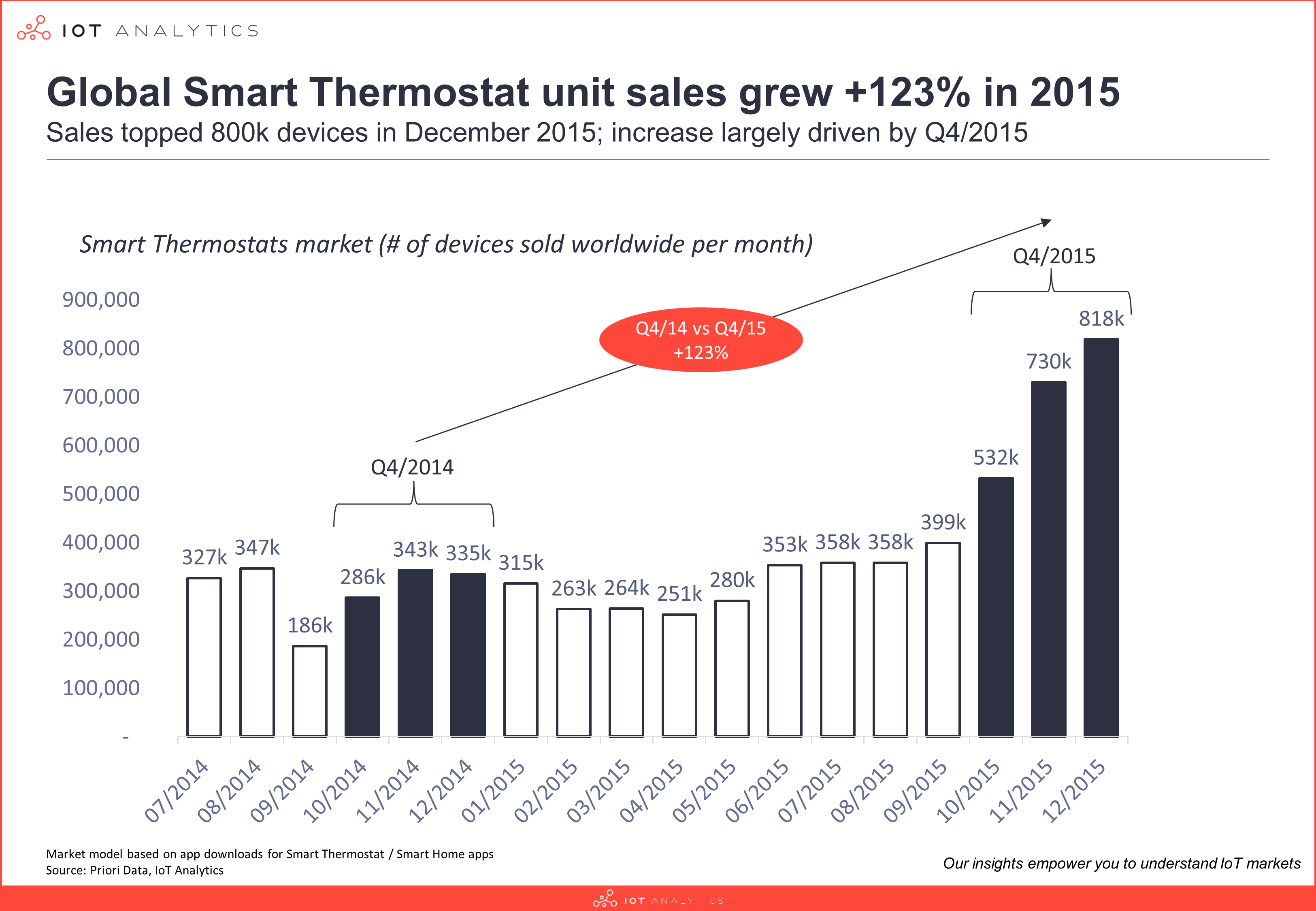 New Study Reveals The Global Smart Thermostat Market Grew