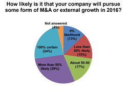 Of the middle market executives surveyed, 53% are likely to pursue M&A in 2016.