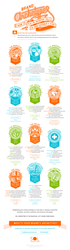 What character is your brand? Know your archetype so you can build strong connections with your customers. Sol Marketing's infographic on brand archetypes.