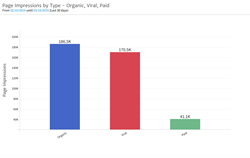 Page Audience Impressions by Organic, Paid, and Viral