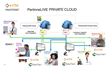 X-Rite PantoneLIVE Private Cloud workflow chart