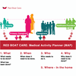 Red Boat Care, the Homecare Software for Primary Caregivers