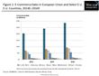 E-Commerce Sales Driving Expansion of European Payment Gateways Market