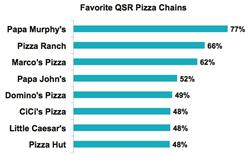 papa john's papa murphy's marco's pizza restaurants QSR