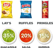 Favorite Chips and Dips this March Madness Season According to PDN's Shopping App Users