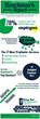 HindSite Releases Infographic for Green Industry